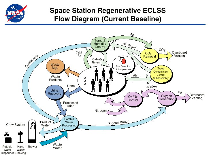 International Space Station's Environmental Control and Life Support System (ECLSS)